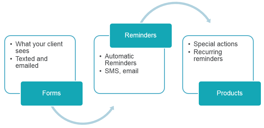 Overview: Set up and manage reminders – IDEXX Neo